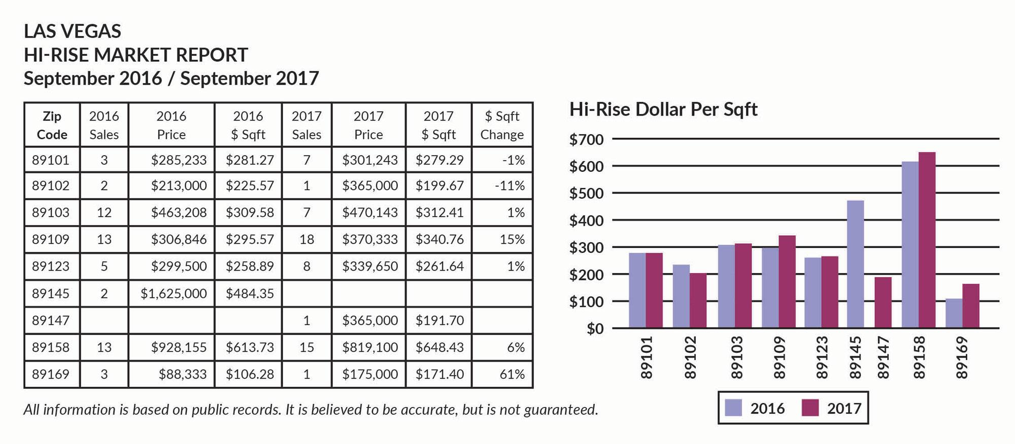 Hi-Rise Market report