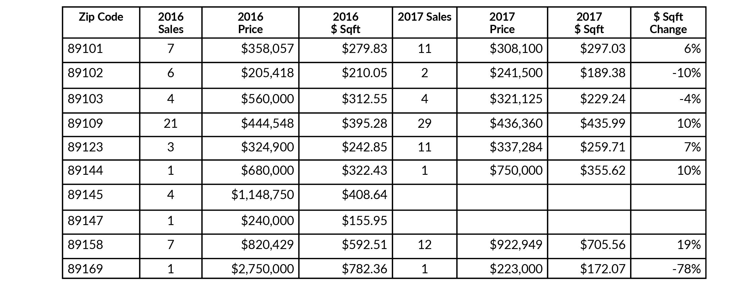 Las Vegas Hi-Rise Market Report November 2016 - November 2017